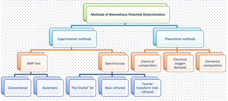 Methods for determination of biomethane potential of feedstocks: a review