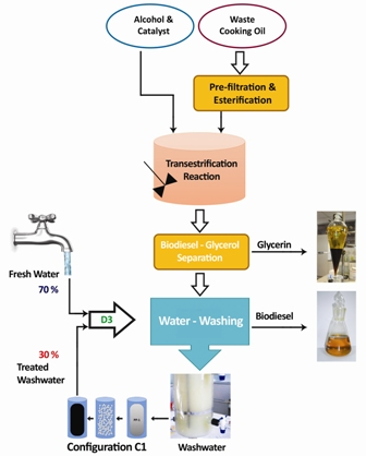 Biodiesel wash-water reuse using microfiltration: toward zero-discharge strategy for cleaner and economized biodiesel production