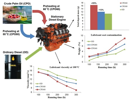 An experimental investigation on the long-term compatibility of preheated crude palm oil in a large compression ignition diesel engine