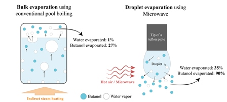 Selective evaporation of a butanol/water droplet by microwave irradiation, a step toward economizing biobutanol production