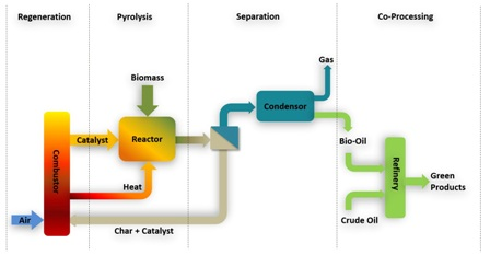 An overview of catalysts in biomass pyrolysis for production