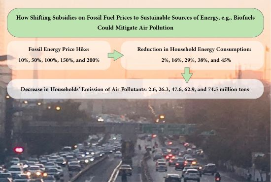 Fossil energy price and outdoor air pollution: predictions from a QUAIDS model
