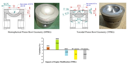 Comparative investigation of the effect of hemispherical and toroidal piston bowl geometries on diesel engine combustion characteristics