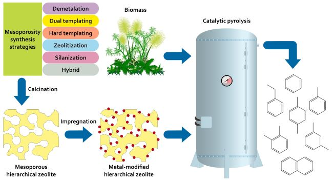 A review on the role of hierarchical zeolites in the production of transportation fuels through catalytic fast pyrolysis of biomass