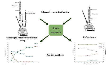 Glycerol transesterification with ethyl acetate to synthesize acetins using ethyl acetate as reactant and entrainer