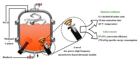 Development and evaluation of a novel low power, high frequency piezoelectric-based ultrasonic reactor for intensifying the transesterification reaction