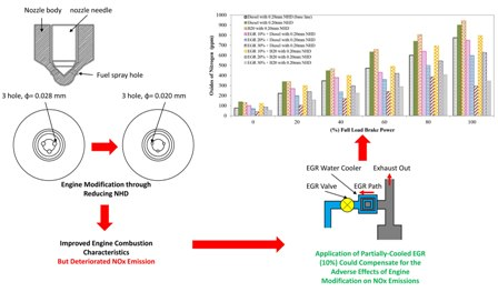 Experimental investigation of the combustion characteristics of Mahua oil biodiesel-diesel blend using a DI diesel engine modified with EGR and nozzle hole orifice diameter