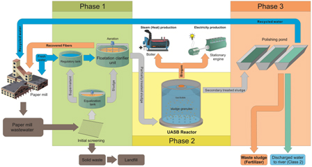 An integrated approach to explore UASB reactors for energy recycling in pulp and paper industry: a case study in Brazil