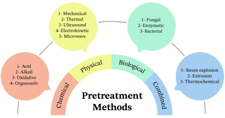 Comparison of pretreatment methods that enhance biomethane production from crop residues - a systematic review