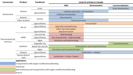 Current state and future prospects for liquid biofuels in Canada