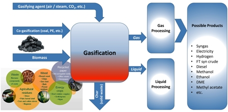 biomass gasification a review of Benchmarking biomass gasification technologies for fuels, chemicals and hydrogen production spath of nrel who provided data used in the analysis and peer review.