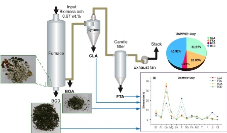 Effect of oxy-fuel combustion on ash deposition of pulverized wood pellets