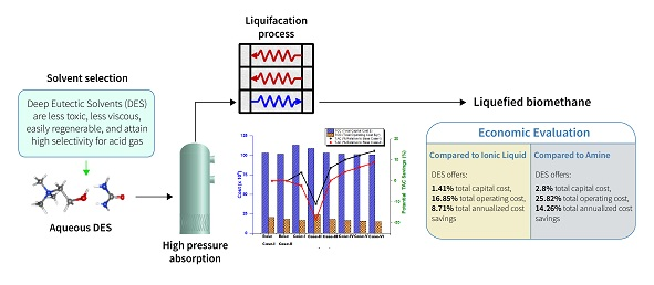 Simulation study of deep eutectic solvent-based biogas upgrading process integrated with single mixed refrigerant biomethane liquefaction