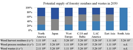 Second-generation bioethanol from industrial wood waste of South American species